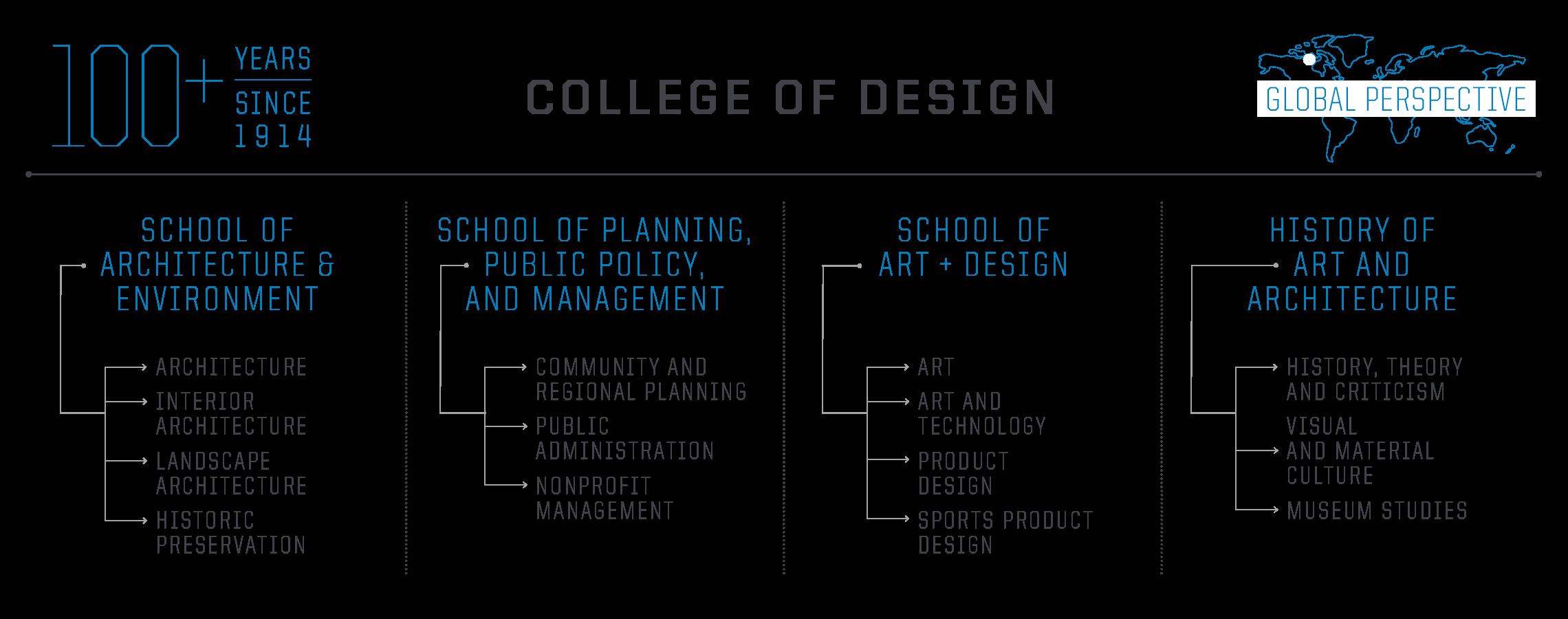 College of Design structure diagram